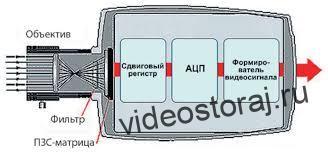 Как работает аналоговая камера