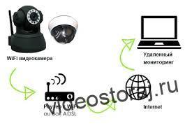 оборудование видеонаблюдения через интернет