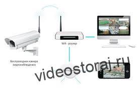 Удаленное видеонаблюдение с использованием роутера