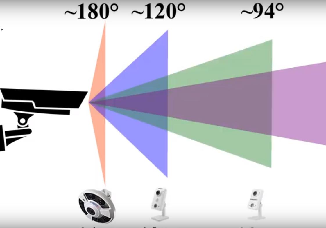 какое фокусное расстояние у камер наблюдения