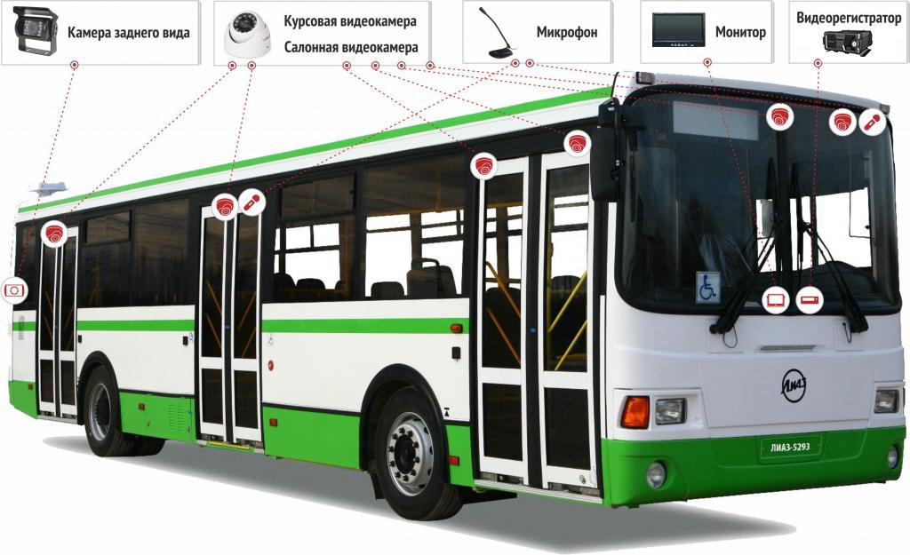 Система видеонаблюдения в автобусе