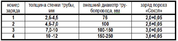 Соотношение между величиной заряда и толщиной стенки трубы
