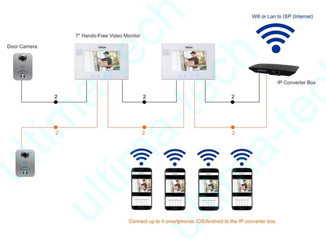 схема установки видеодомофона