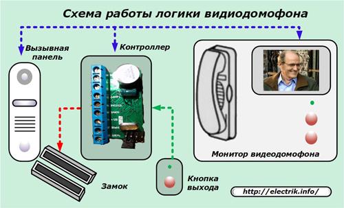 Схема работы логики видеодомофона