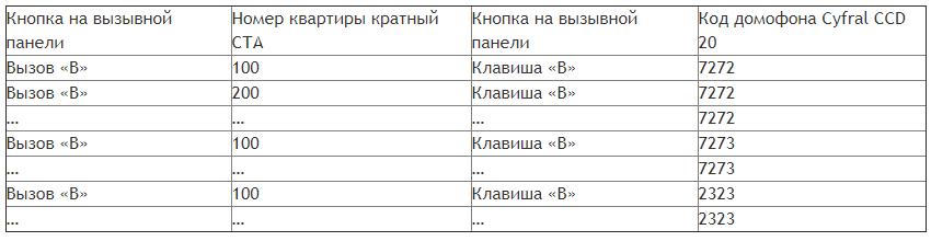 список кодов и моделей для открытия домофона
